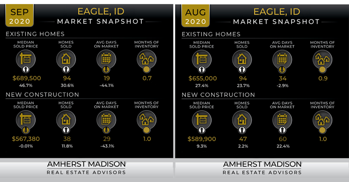 eagle idaho real estate statistics