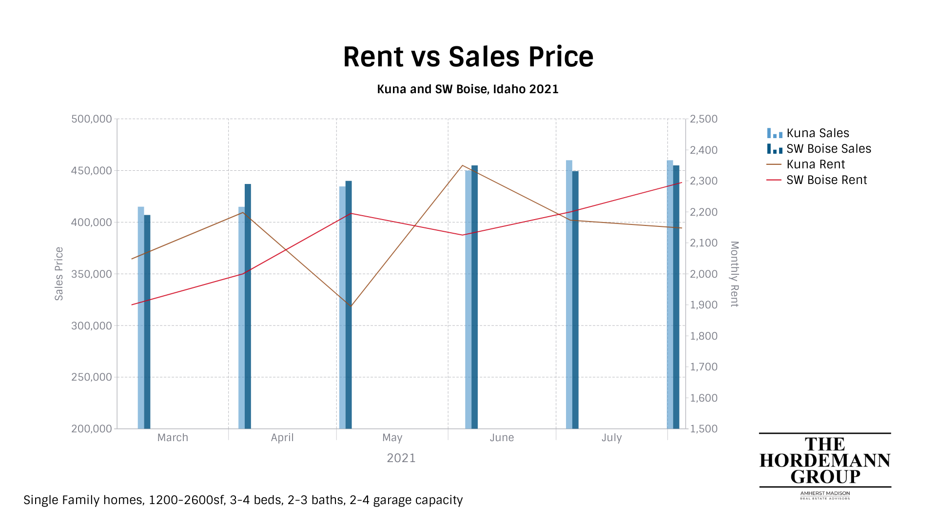kuna southwest boise rent and sales prices