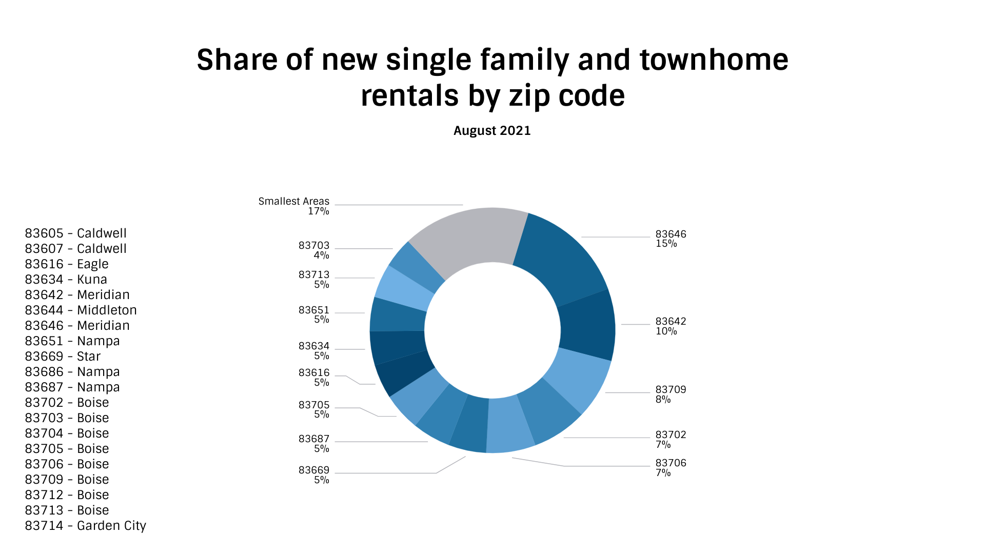 Share of new single family and townhome rentals by zip code (2)