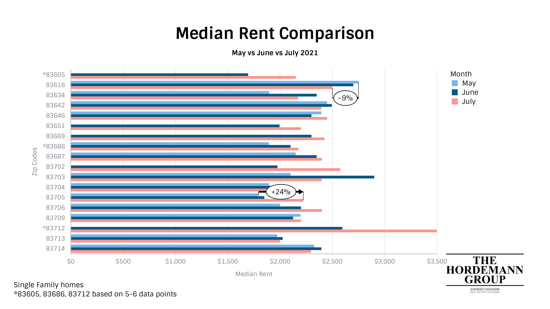 Comparing May, June, and July rents in southern Idaho