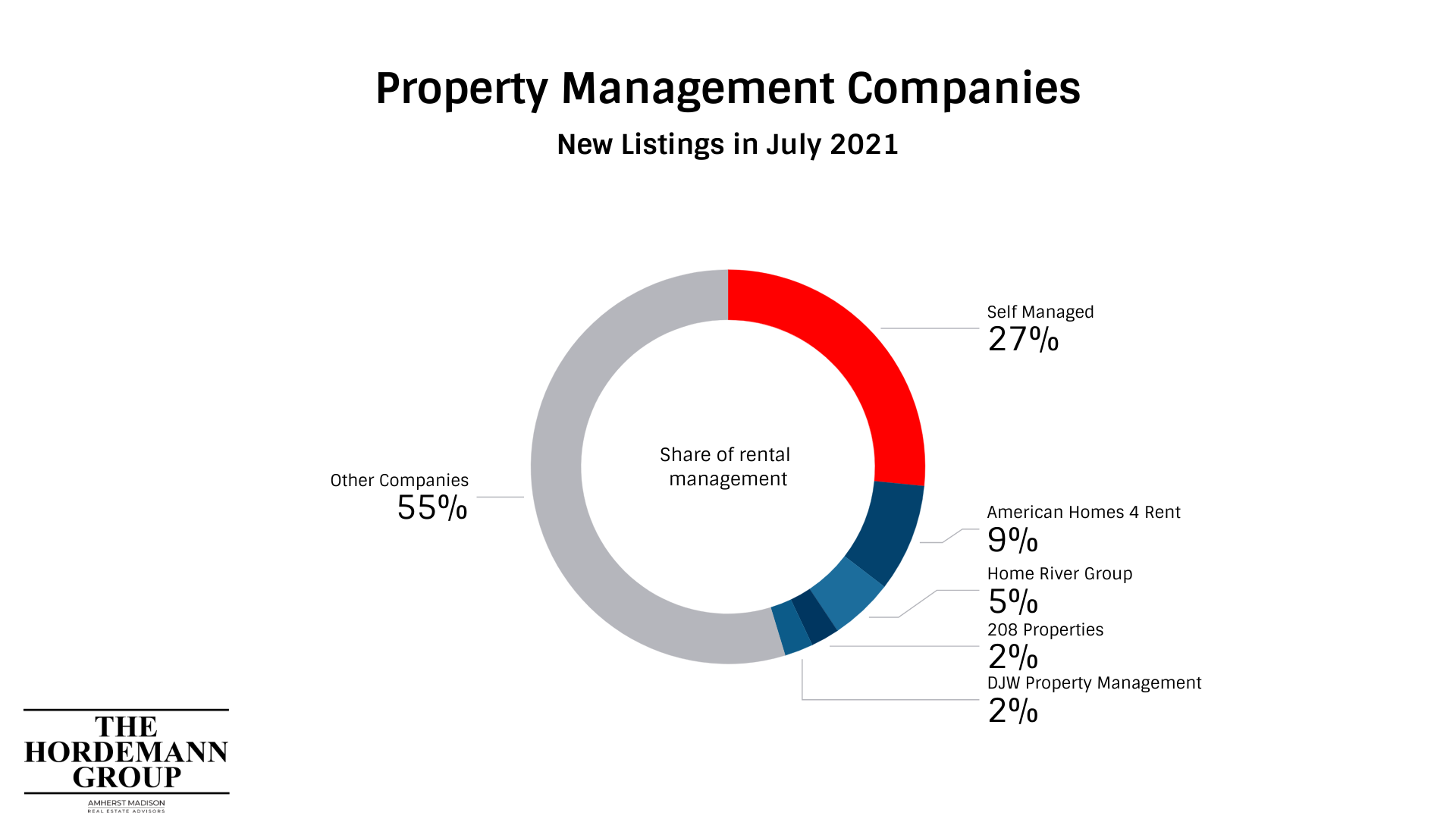 A pie chart of the top property management companies in southern Idaho
