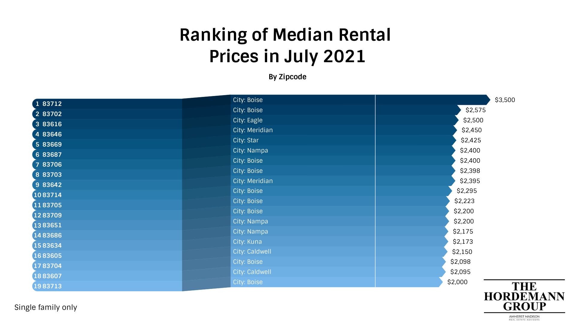 Most expensive areas to rent in southern Idaho