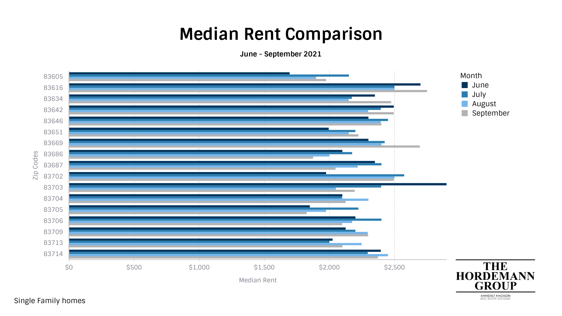 The rent in Star, Idaho has continued to rise through the summer