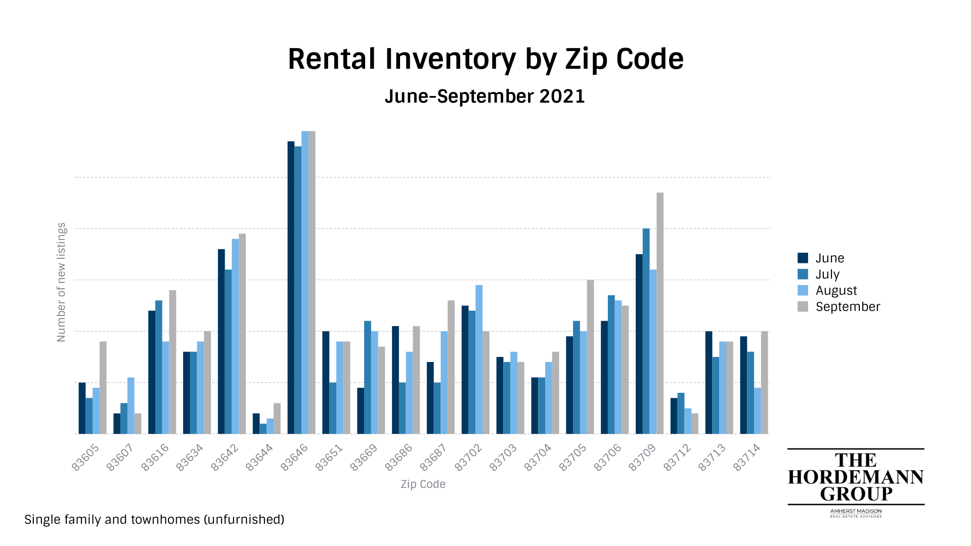 The rental inventory in Star, Idaho has continued to decline the last few months